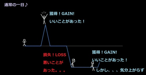 ups and downs of gains and loss.jpg
